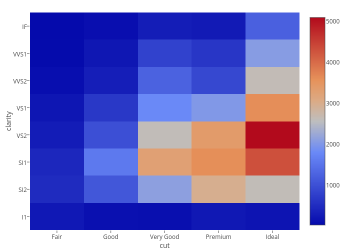 clarity vs cut | 2-dimensional histogram made by Cpsievert | plotly
