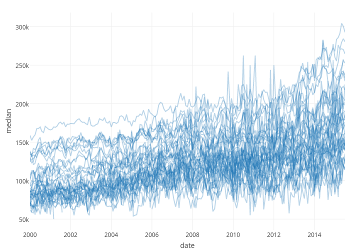 median vs date | line chart made by Cpsievert | plotly
