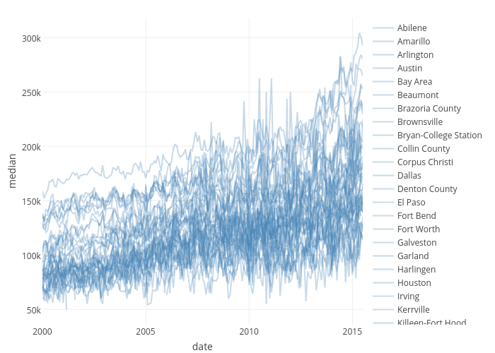median vs date   line chart made by Cpsievert   plotly