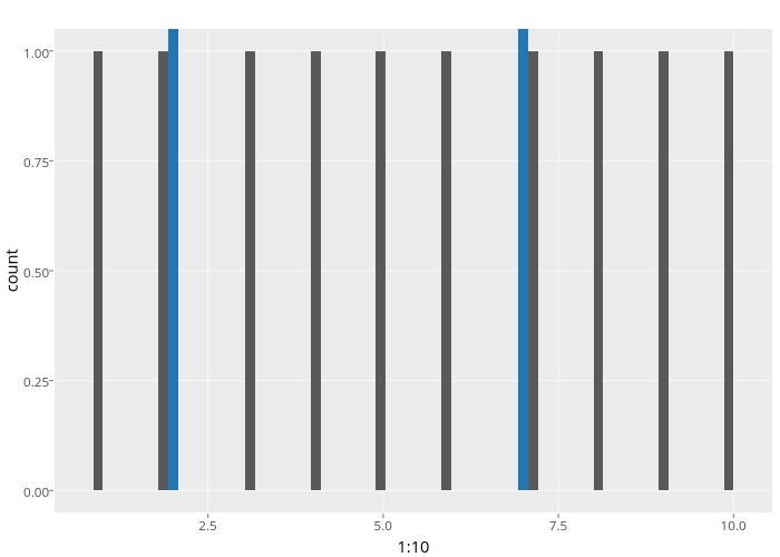 count vs 1:10 | stacked bar chart made by Cpsievert | plotly
