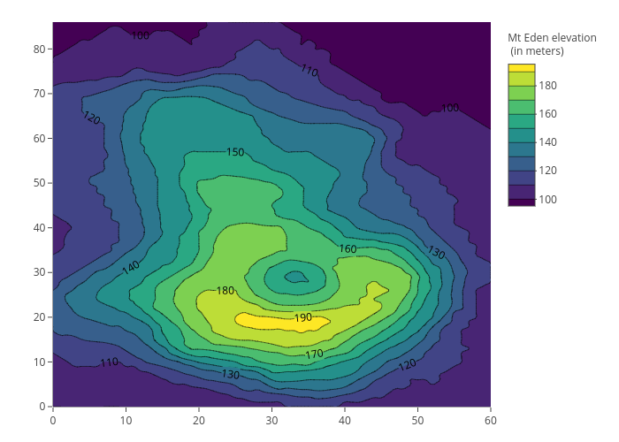 contour made by Cpsievert | plotly