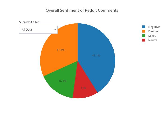 Sentiment Pie Chart