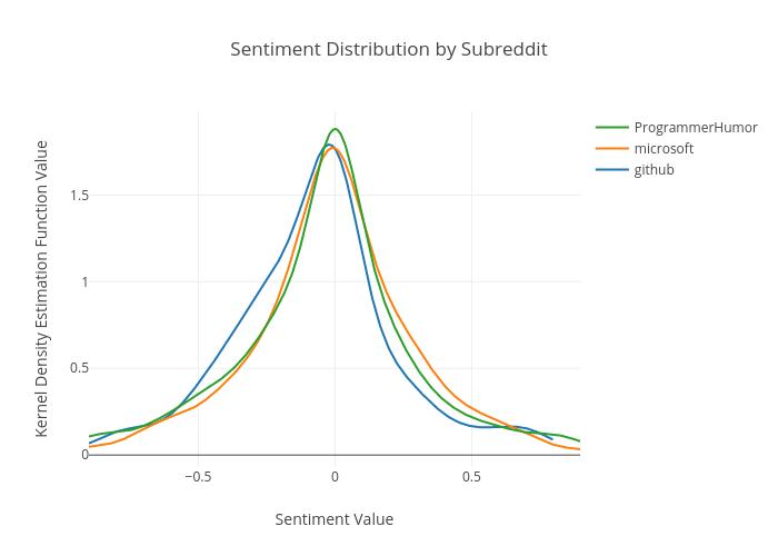 Sentiment Distribution Plot by Subreddit