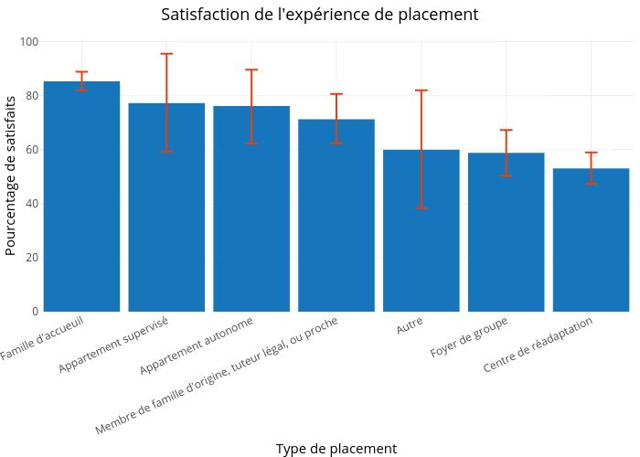 Satisfaction de l'expérience de placement |  made by Crevaj | plotly