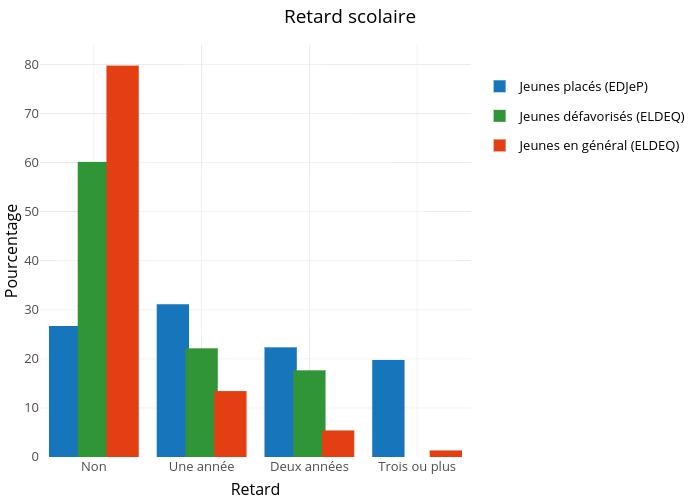 Retard scolaire |  made by Crevaj | plotly