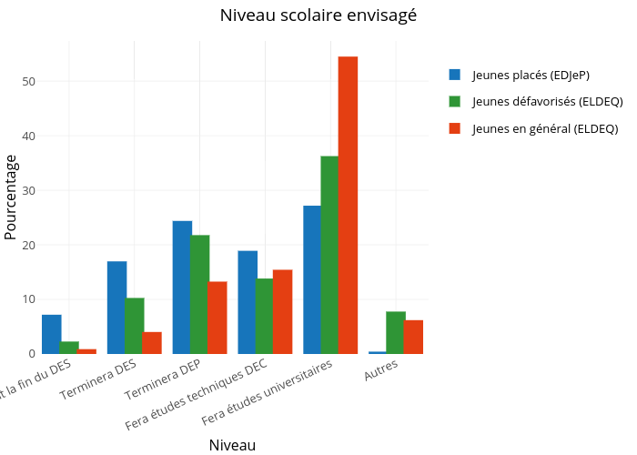 Niveau scolaire envisagé |  made by Crevaj | plotly