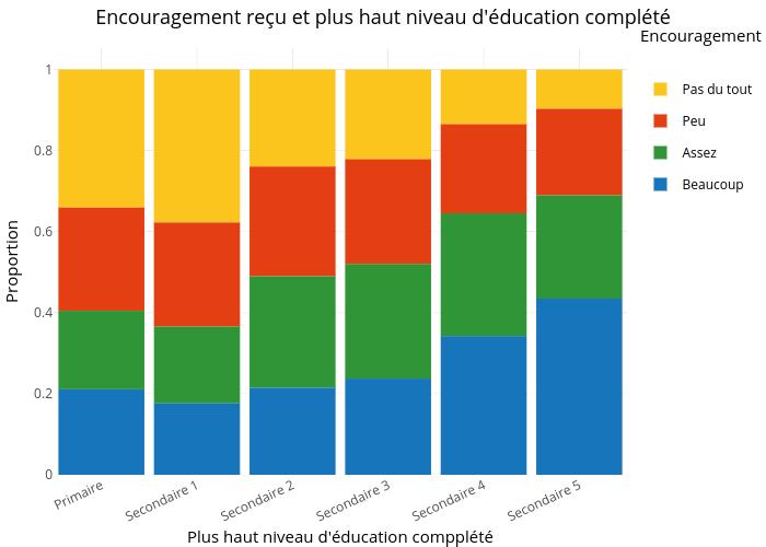 Encouragement reçu et plus haut niveau d'éducation complété |  made by Crevaj | plotly