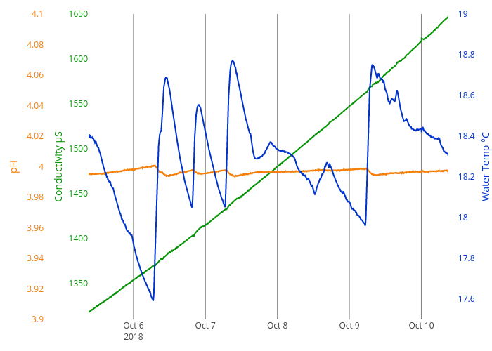 Conductivity μS vs time | line chart made by Crj11 | plotly
