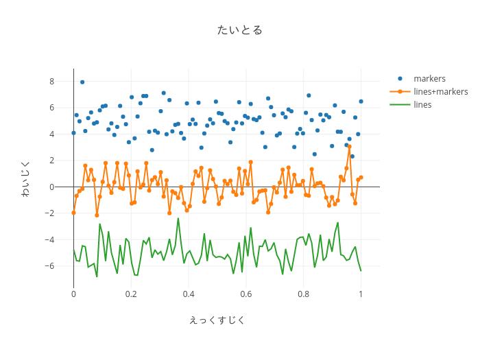 たいとる | scatter chart made by Crubclub007 | plotly
