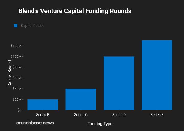 Mortgage Tech Startup Blend Raises $130M, Reportedly Nears Unicorn Status