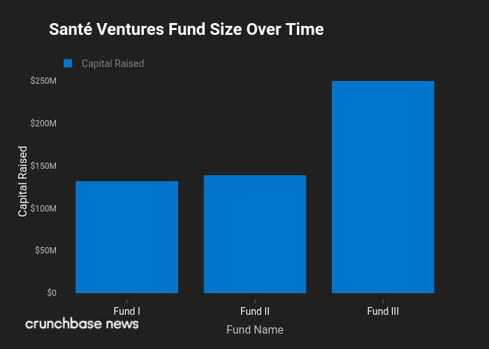 Sante Ventures Funds Over Time