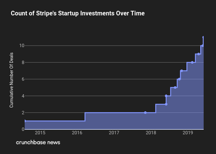 Stripe's Investments