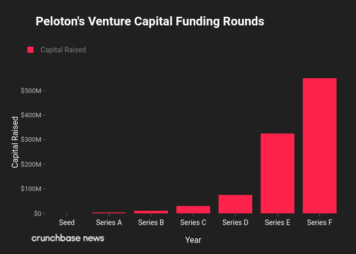 Peloton_Funding