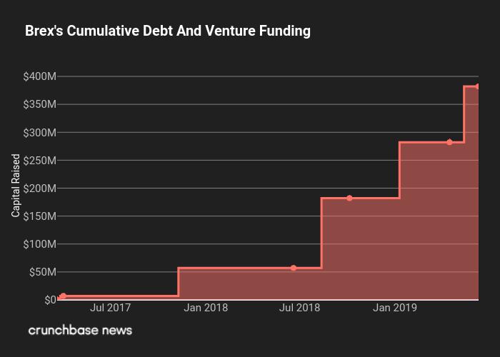 Brex_Total_Funding