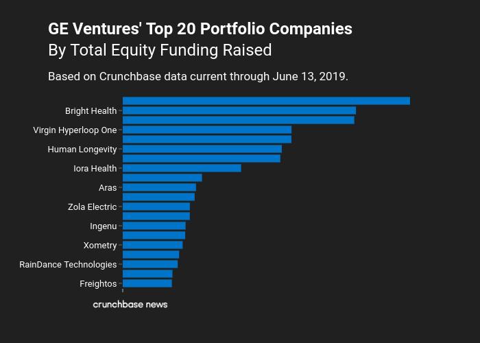GE_Ventures_TopPortcos