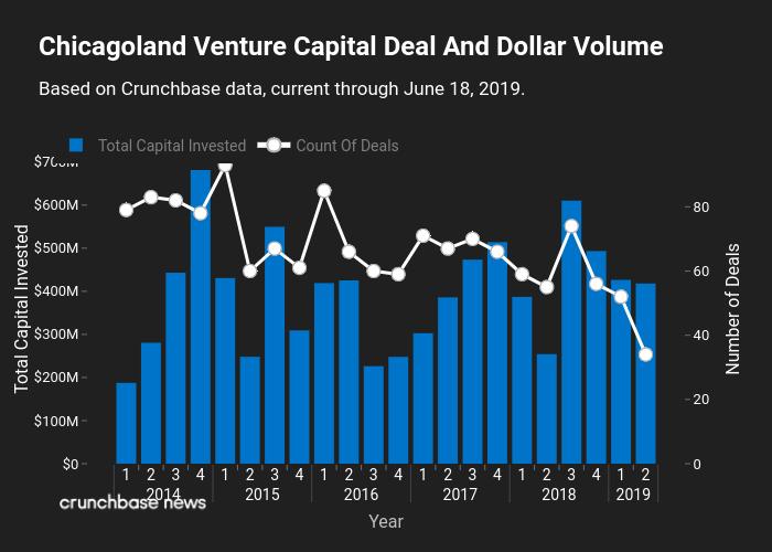 Chicago Startups Raise More VC Funding Despite Public Flameouts