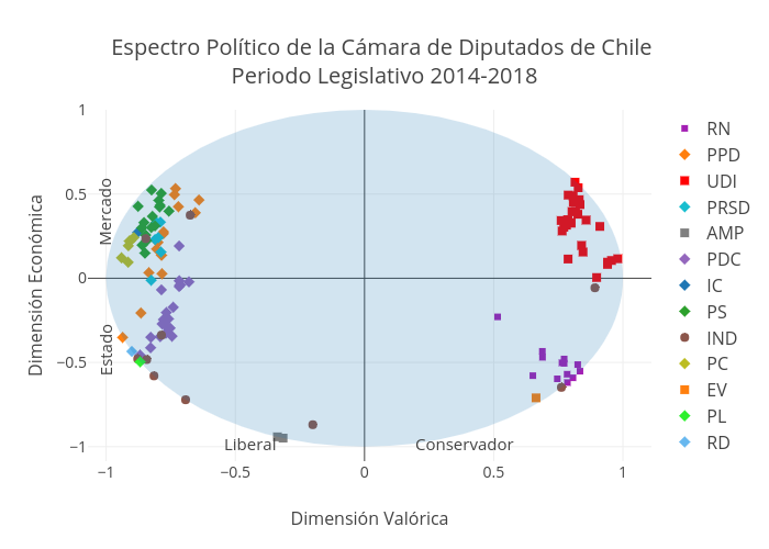 Espectro Político de la Cámara de Diputados de Chile Periodo Legislativo 2014-2018 | scatter chart made by Csanhuezar | plotly