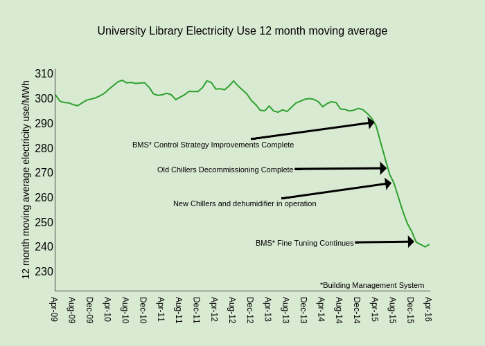 University Library Electricity Use12 month moving average | line chart made by Csl42 | plotly
