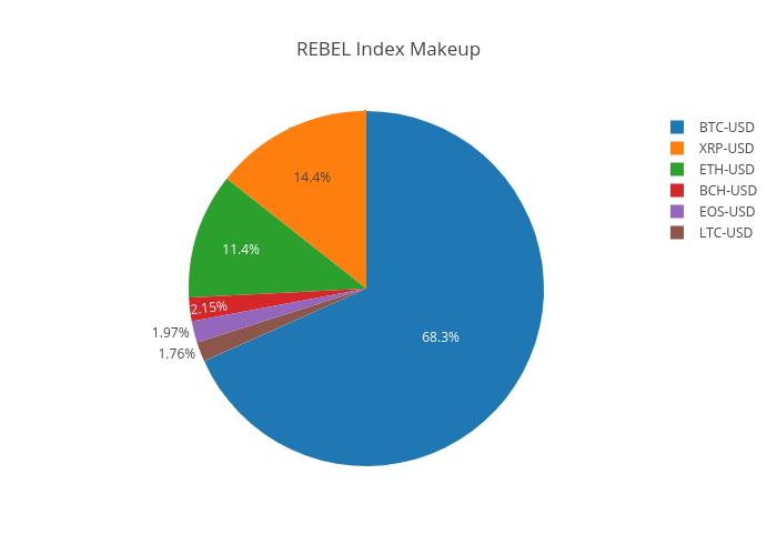 Rebel makeup