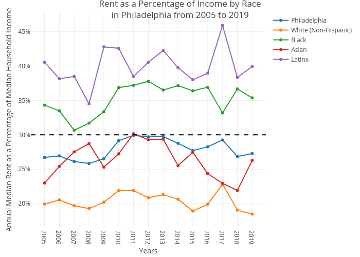 Rent as a Percentage of Income by Racein Philadelphia from 2005 to 2019 | line chart made by Csmith790 | plotly