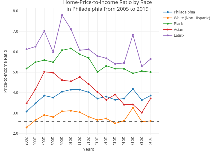 Home-Price-to-Income Ratio by Racein Philadelphia from 2005 to 2019 | line chart made by Csmith790 | plotly