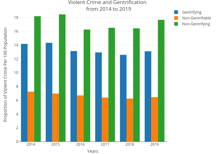 Violent Crime and Gentrification  from 2014 to 2019 | bar chart made by Csmith790 | plotly