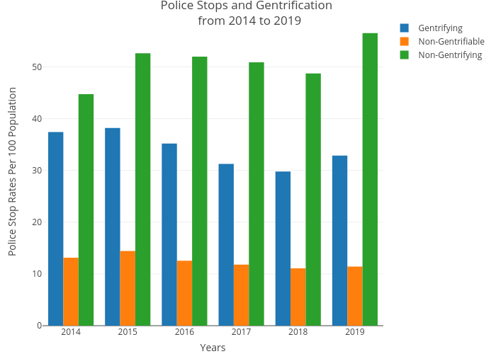 Police Stops and Gentrification  from 2014 to 2019 | bar chart made by Csmith790 | plotly