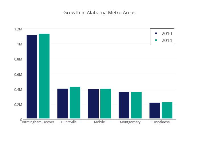 Growth in Alabama Metro Areas