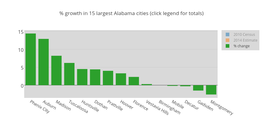 % growth in 15 largest Alabama cities (click legend for totals)