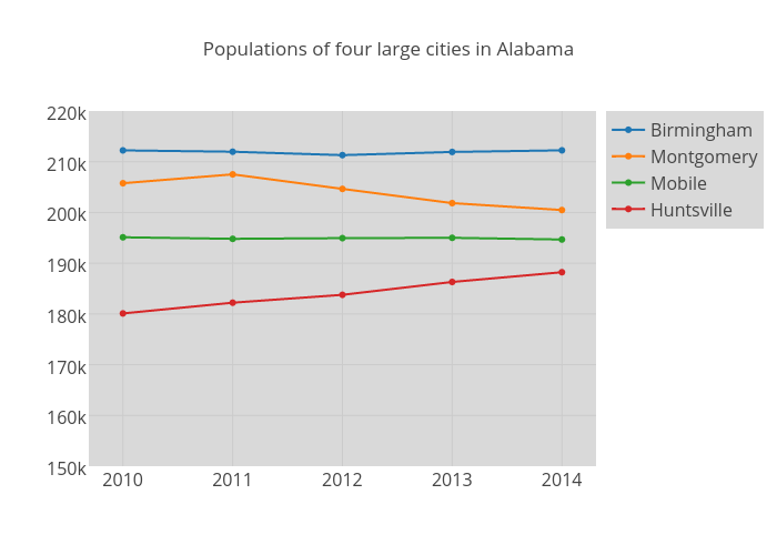 Populations of four large cities in Alabama