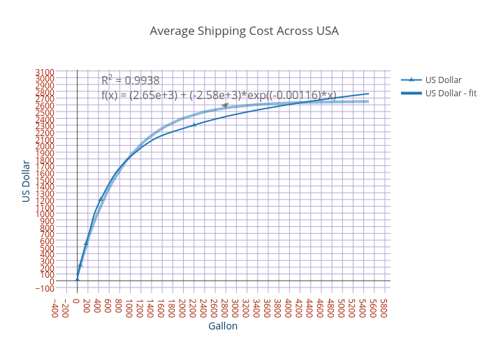 Average Shipping Cost Across USA