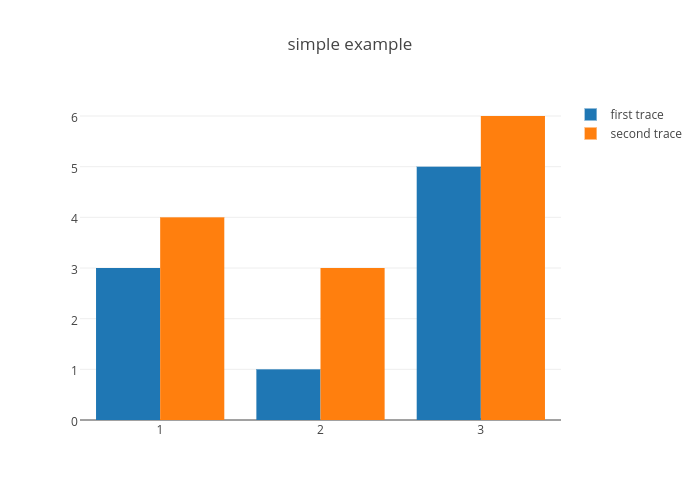 simple example | bar chart made by Cufflinks | plotly