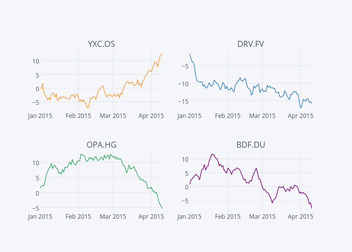 YXC.OS, DRV.FV, OPA.HG, BDF.DU | line chart made by Cufflinks | plotly