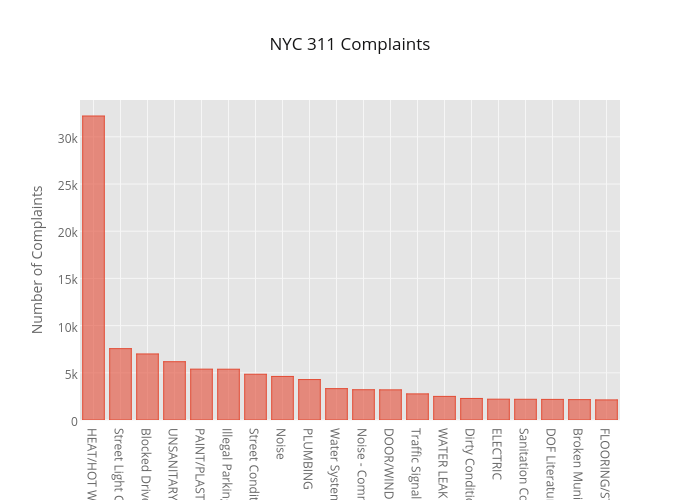 NYC 311 Complaints | bar chart made by Cufflinks | plotly
