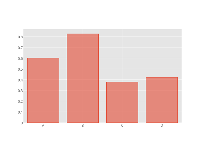5 | bar chart made by Cufflinks | plotly