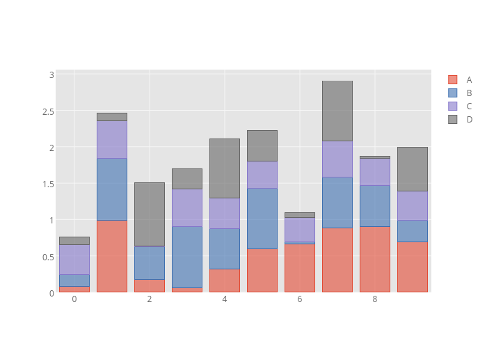 A, B, C, D | stacked bar chart made by Cufflinks | plotly