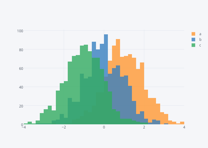 Pandas histograms examples plotly a b c histogram made by cufflinks plotly ccuart Images