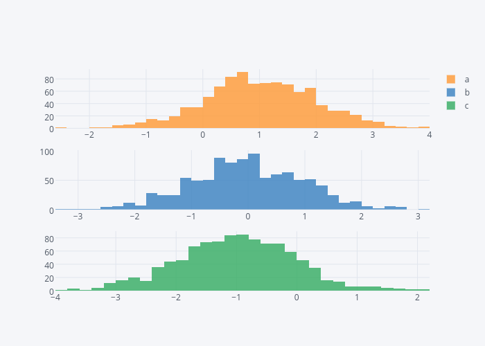 a, b, c | histogram made by Cufflinks | plotly