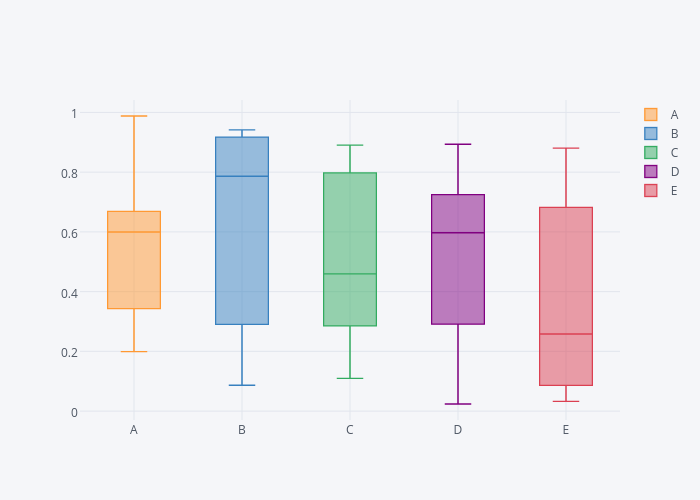A, B, C, D, E | box plot made by Cufflinks | plotly