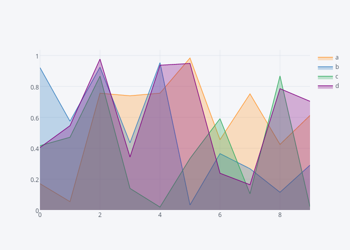 a, b, c, d | filled line chart made by Cufflinks | plotly