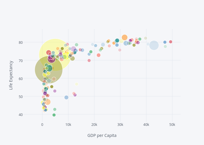 scatter chart made by Cufflinks | plotly