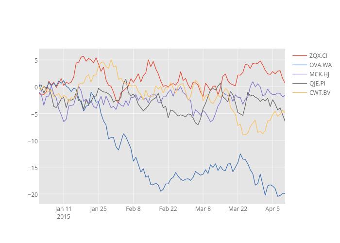 ZQX.CI, OVA.WA, MCK.HJ, QJE.PI, CWT.BV   line chart made by Cufflinks   plotly
