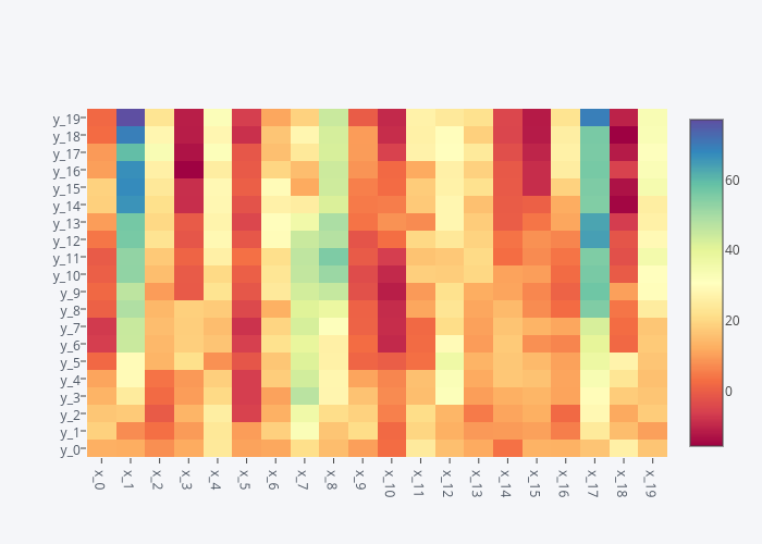 Pandas Heatmaps | Examples | Plotly