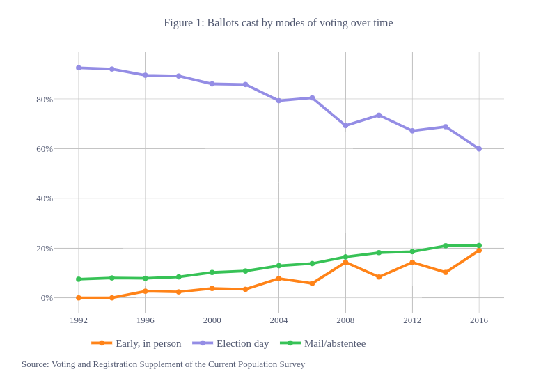 Figure 1: Ballots cast by modes of voting over time |  made by Cwimpy | plotly