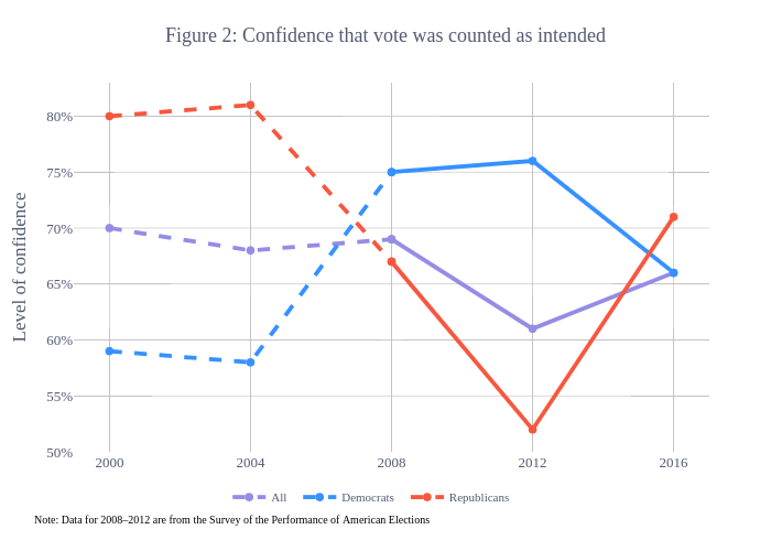 Figure 2: Confidence that vote was counted as intended |  made by Cwimpy | plotly