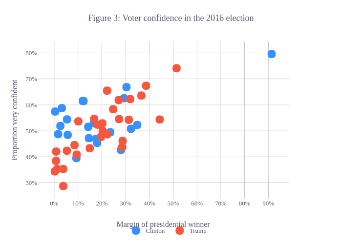 Figure 3: Voter confidence in the 2016 election | scatter chart made by Cwimpy | plotly