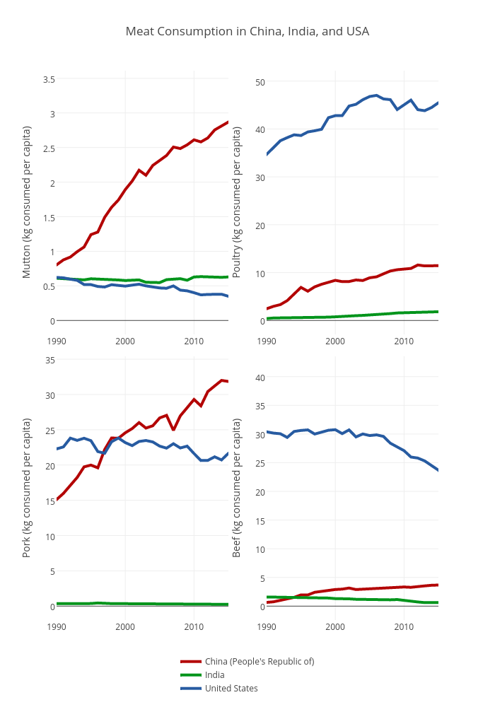 Meat Consumption in China, India, and USA | scatter chart made by Cximran | plotly