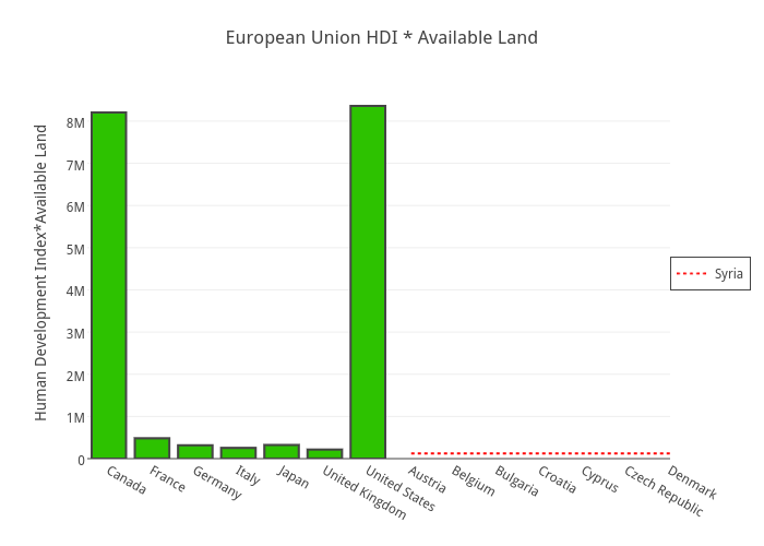 European Union HDI * Available Land | bar chart made by