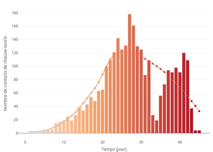 Nombre de contacts de chauve-souris vs Temps (jour) | bar chart made by Cynorkis | plotly