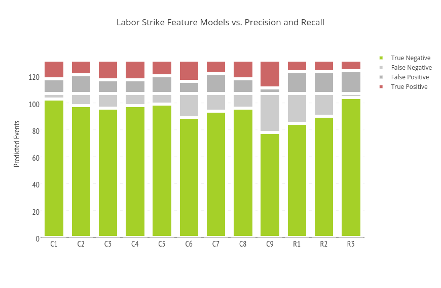 Labor Strike Feature Models vs  Precision and Recall | stacked bar